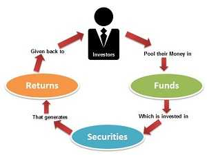 representing mutual funds explaination